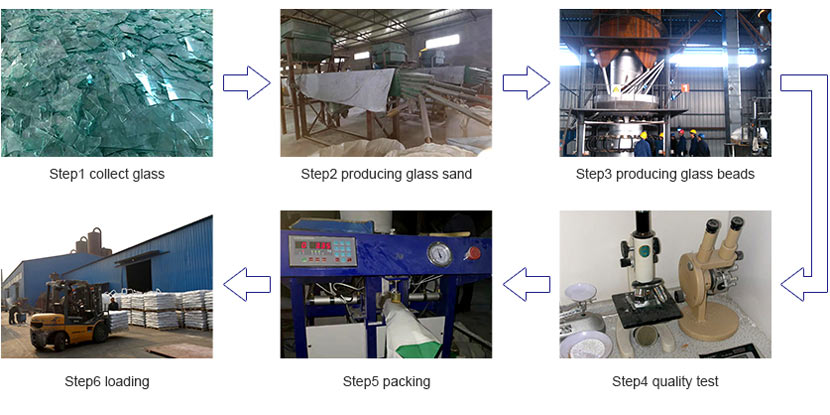 glass beads production process